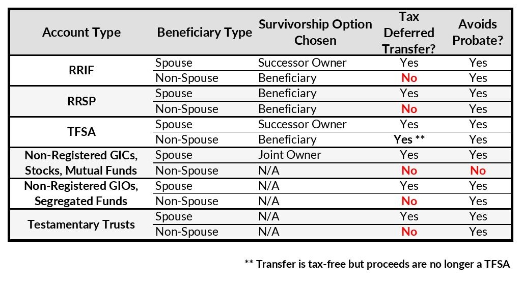 How Beneficiary Designations Work | Trinity Wealth Partners