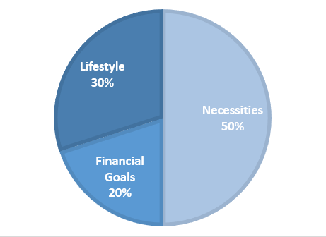 The 50-30-20 Rule of Budgeting