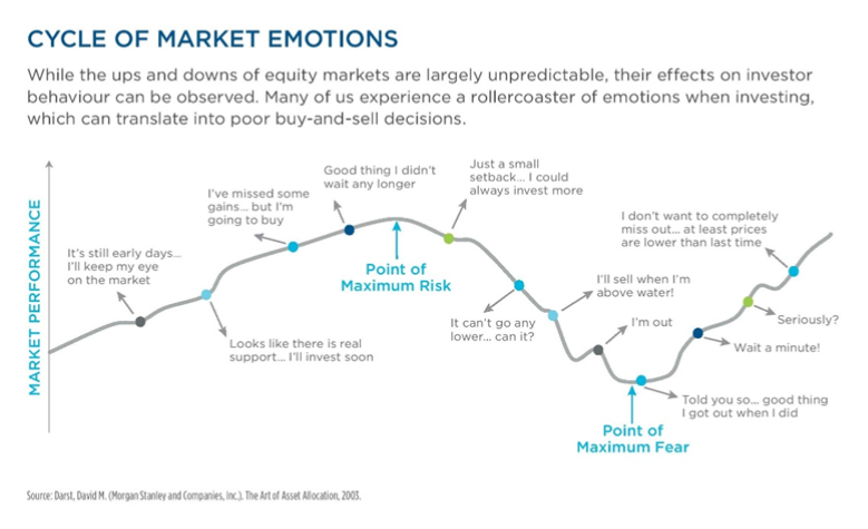 Will your emotions hijack your investment strategy?