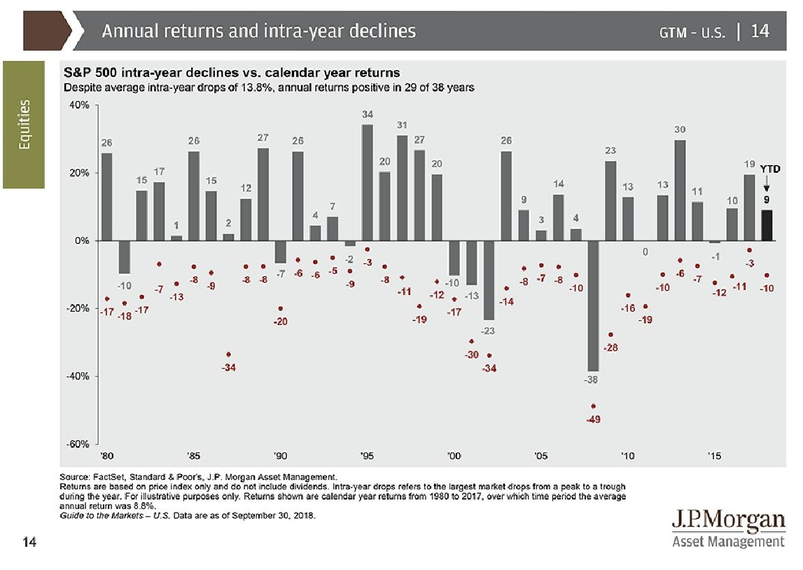 Perspectives on Volatility